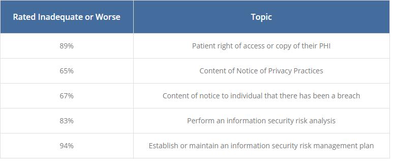 HIPAA challenges