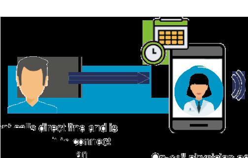 Patient doctor communication