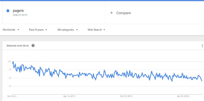 google-trends-pagers