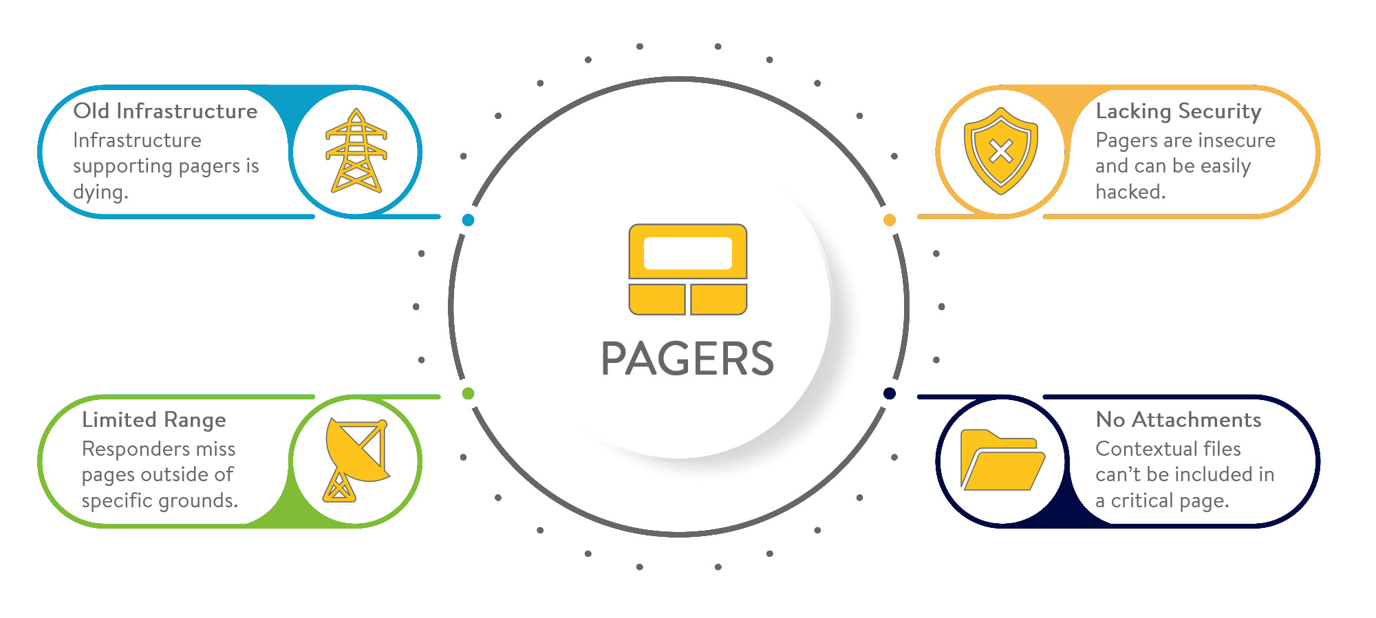 pager app