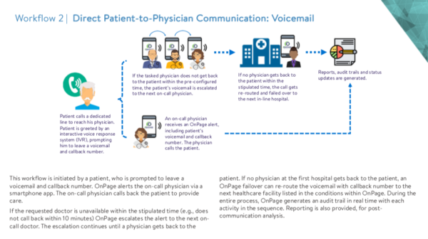 Direct Patient-to-Physician Communication: Voicemail