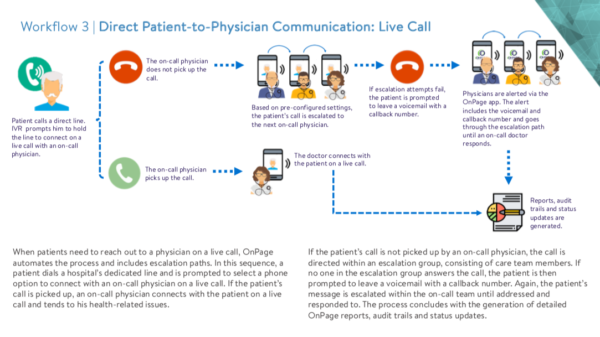 Direct Patient-to-Physician Communication: Live Call